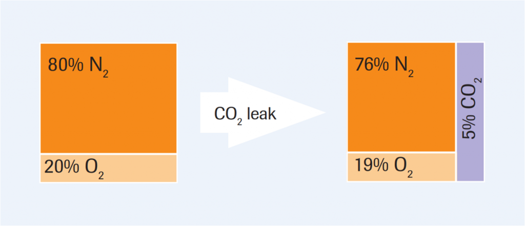 CO2 displacement of atmospheric gas